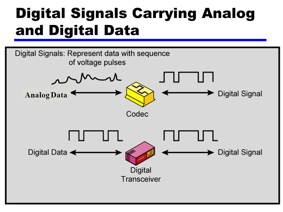28 Digital Signals Carrying Analog and Digital Data Analog Data