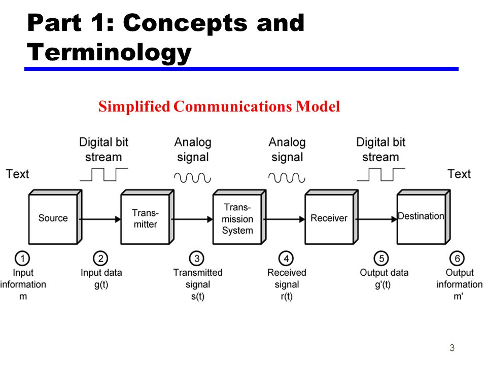 3 Part 1: Concepts and Terminology Simplified Communications Model