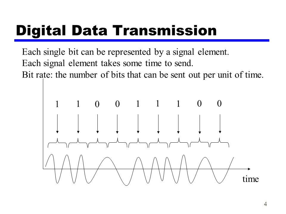 4 Digital Data Transmission time 1 1 0 0 1 1 1 0 0 Each single bit can be represented by a signal element. Each signal element takes some time to send
