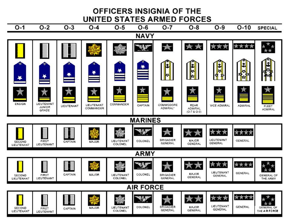 Rank Structures  Midshipmen officer ranks are indicated by gold bars worn on the collar or shoulder-boards  Army and Air Force cadet ranks can be found in the East Passageway  Rule of Thumb: If it is shiny, then salute.