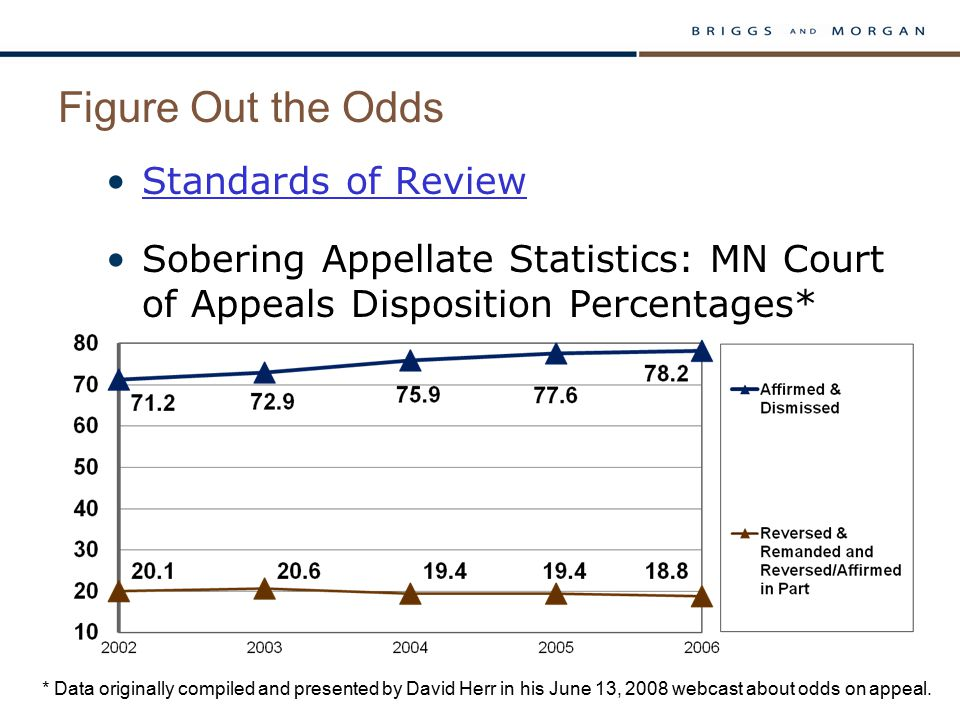 Figure Out the Odds Standards of Review Sobering Appellate Statistics: MN Court of Appeals Disposition Percentages* * Data originally compiled and presented by David Herr in his June 13, 2008 webcast about odds on appeal.