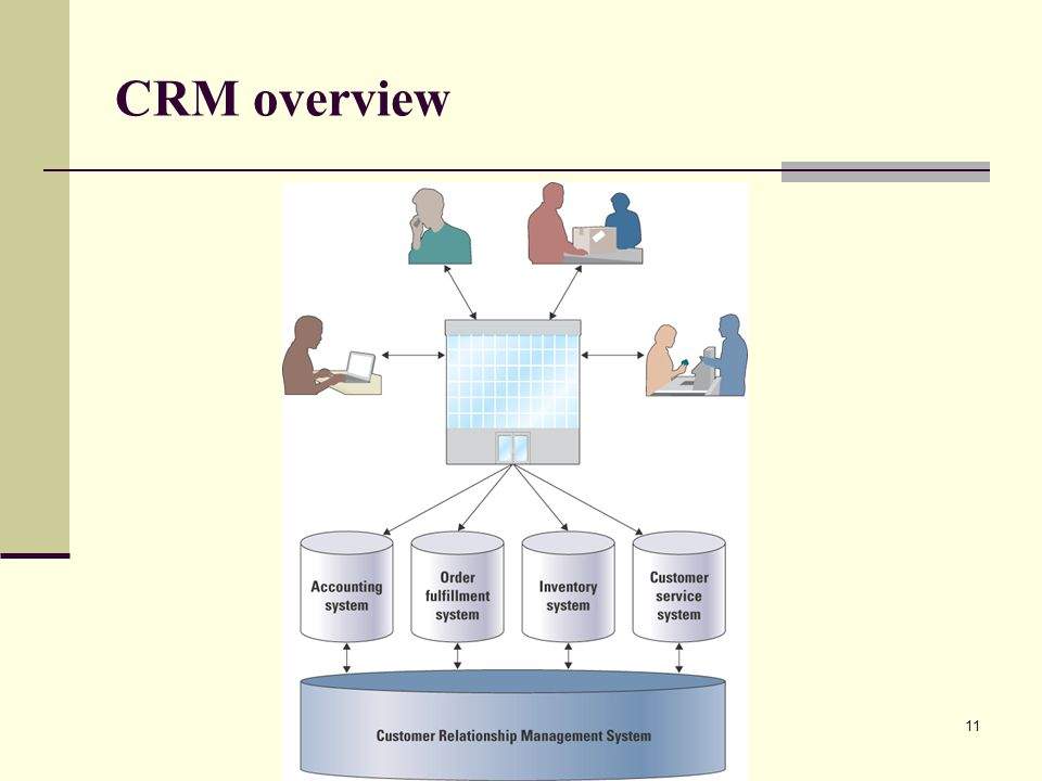 11 CRM overview