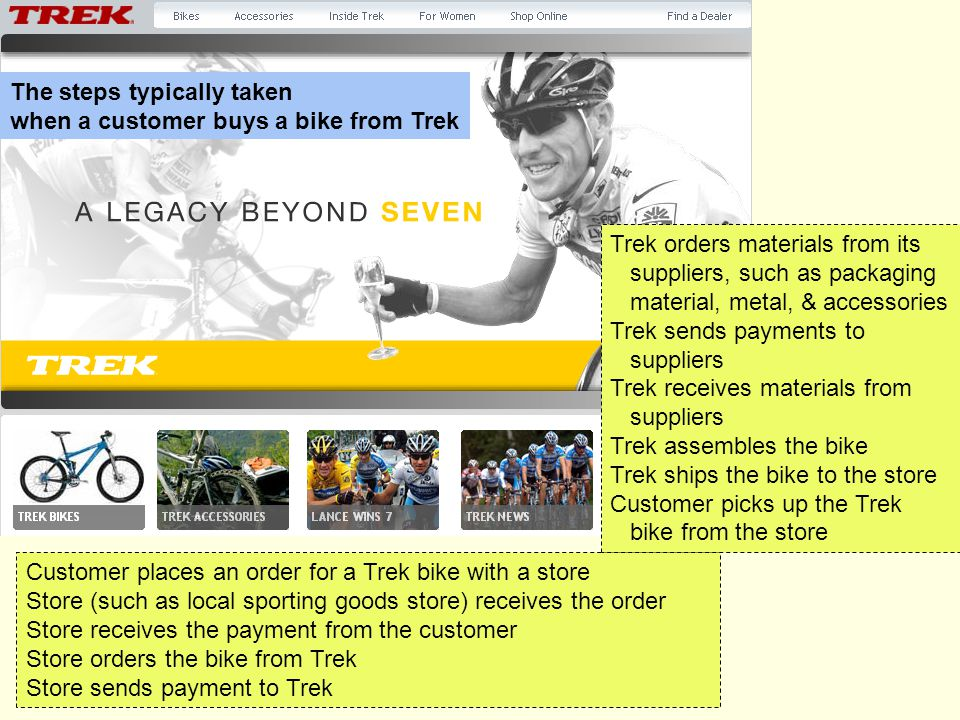 Customer places an order for a Trek bike with a store Store (such as local sporting goods store) receives the order Store receives the payment from the customer Store orders the bike from Trek Store sends payment to Trek Trek orders materials from its suppliers, such as packaging material, metal, & accessories Trek sends payments to suppliers Trek receives materials from suppliers Trek assembles the bike Trek ships the bike to the store Customer picks up the Trek bike from the store The steps typically taken when a customer buys a bike from Trek