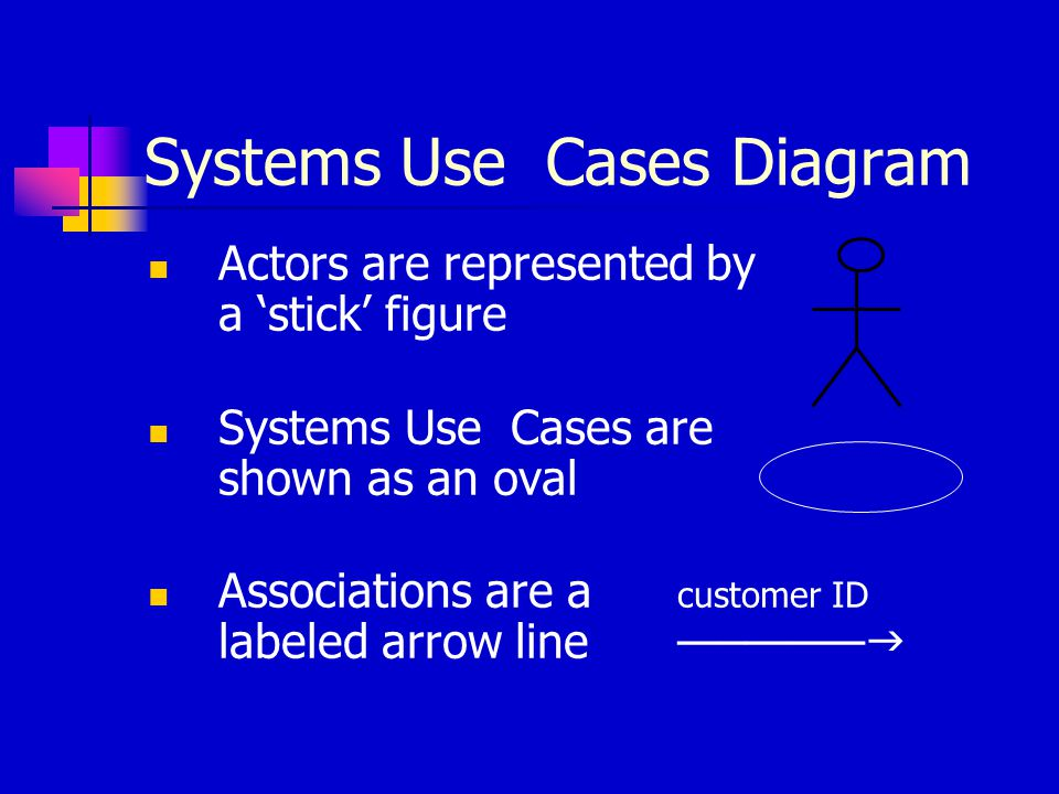Systems Use Cases Diagram Actors are represented by a 'stick' figure Systems Use Cases are shown as an oval Associations are a customer ID labeled arr