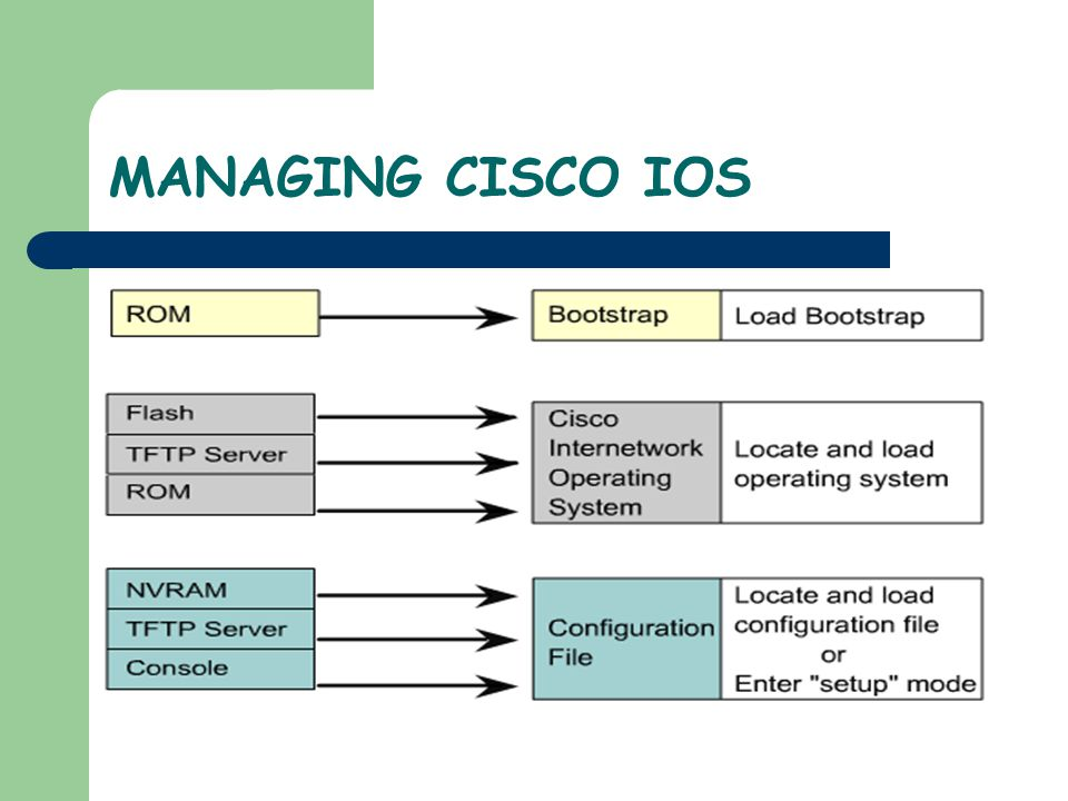 How a Cisco device locates and loads IOS – The default source for Cisco IOS software depends on the hardware platform, but most commonly the router looks to the boot system commands saved in NVRAM – Cisco IOS software allows several alternatives to be used.