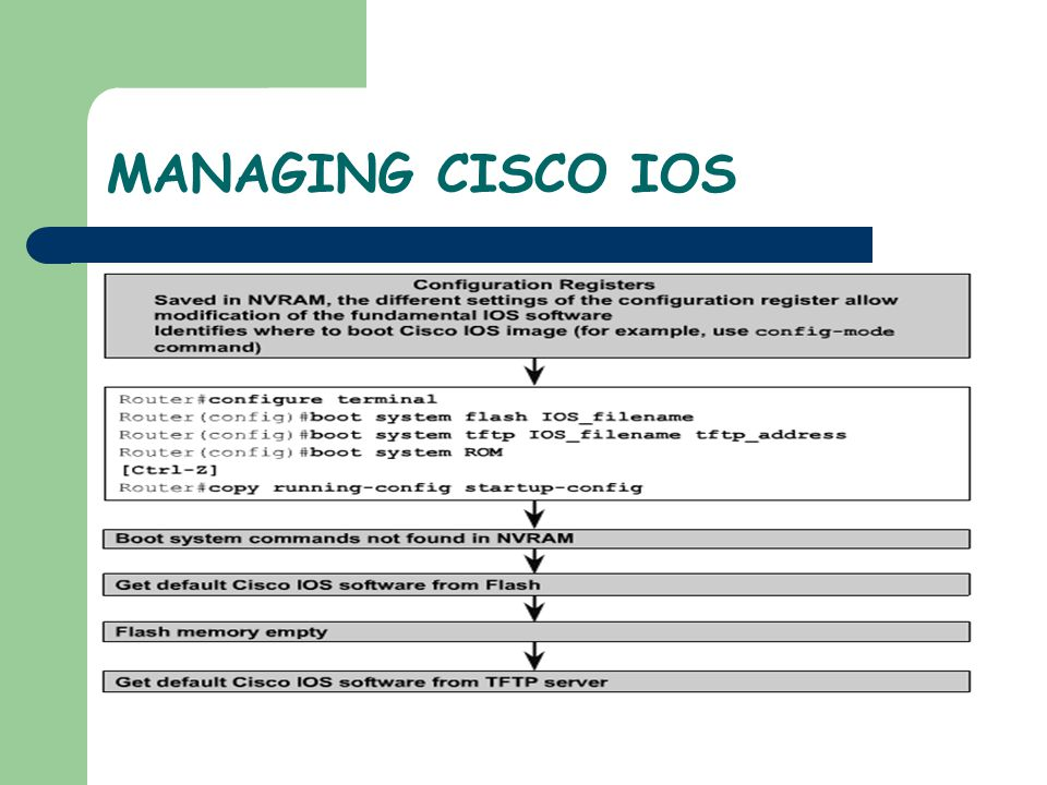 MANAGING CISCO IOS The third part of the file name indicates the file format.