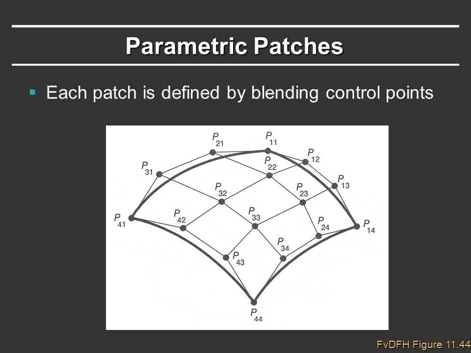 Parametric Patches  Each patch is defined by blending control points FvDFH Figure 11.44