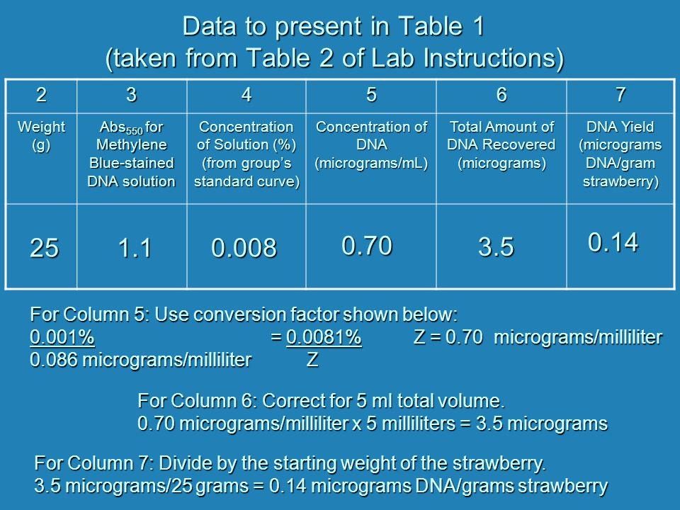 Data to present in Table 1 (taken from Table 2 of Lab Instructions) 234567 Weight (g) Abs 550 for Methylene Blue-stained DNA solution Concentration of