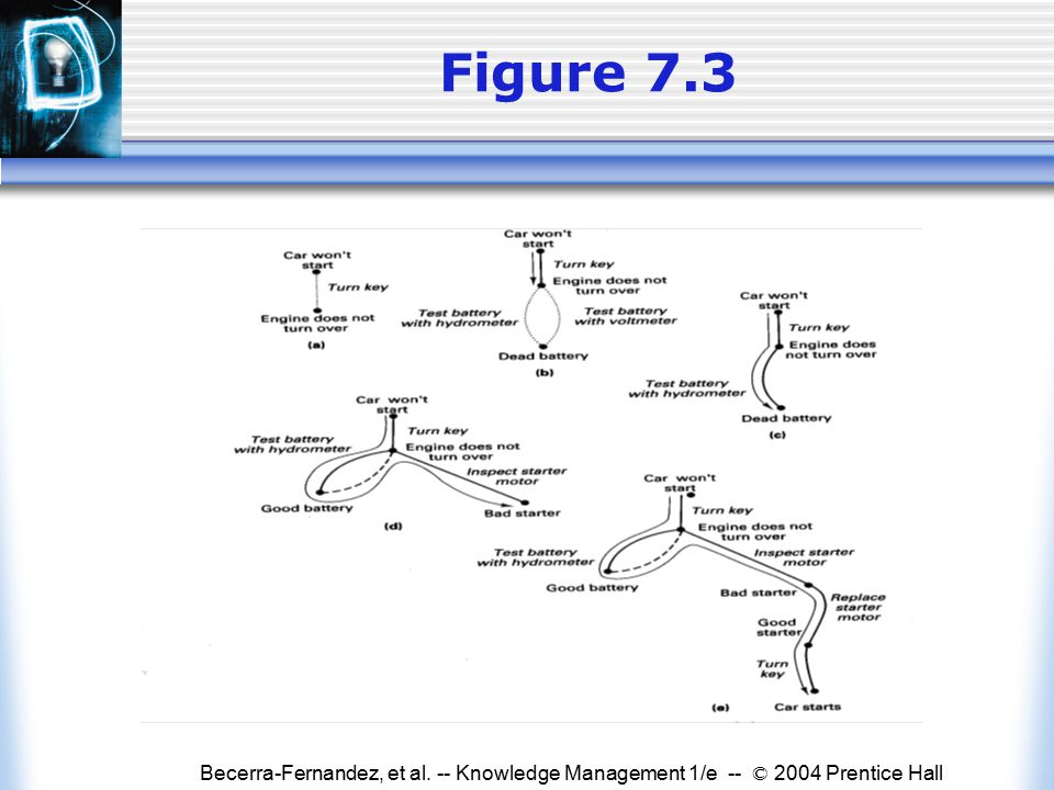 Becerra-Fernandez, et al. -- Knowledge Management 1/e -- © 2004 Prentice Hall Figure 7.3