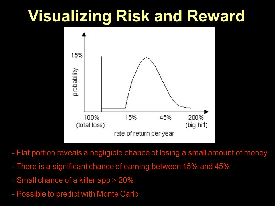 Visualizing Risk and Reward - Flat portion reveals a negligible chance of losing a small amount of money - There is a significant chance of earning be