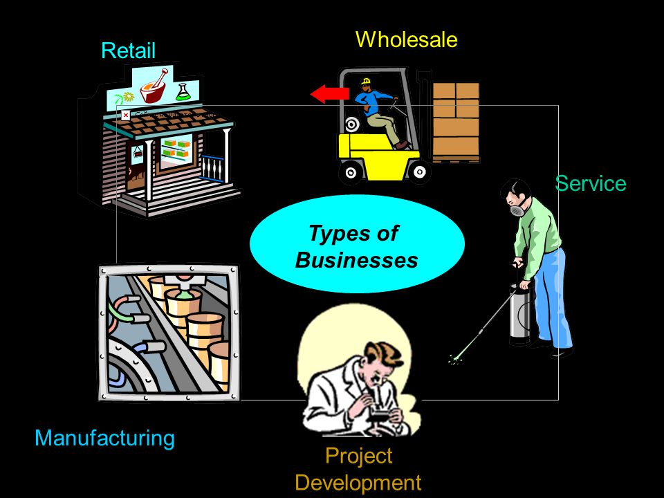 Types of Businesses Retail Wholesale Service Project Development Manufacturing