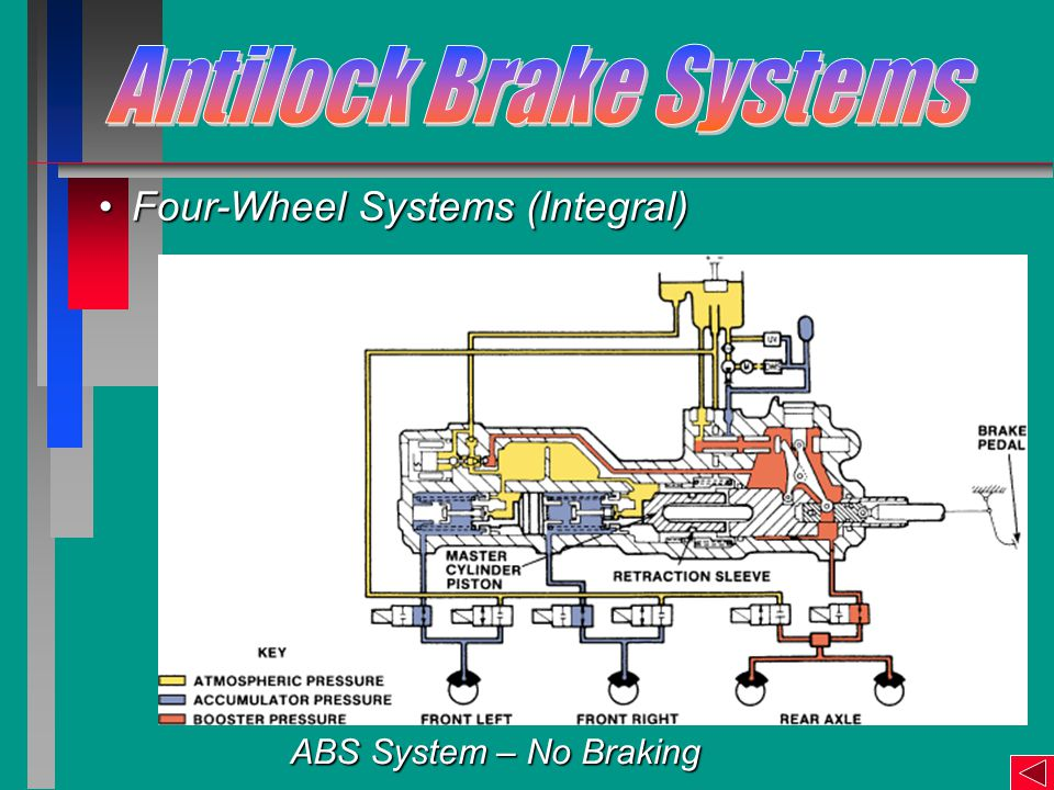 Four-Wheel Systems (Integral)Four-Wheel Systems (Integral) ABS System – No Braking