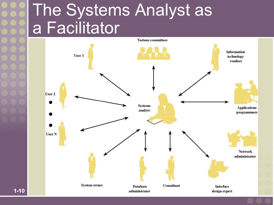 1-10 The Systems Analyst as a Facilitator