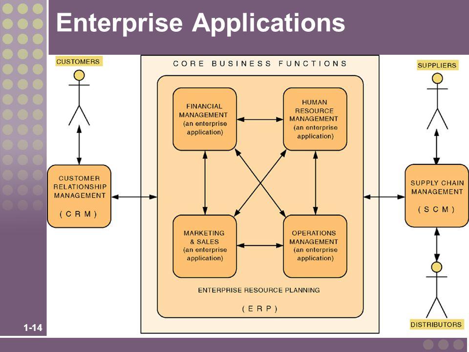 1-14 Enterprise Applications