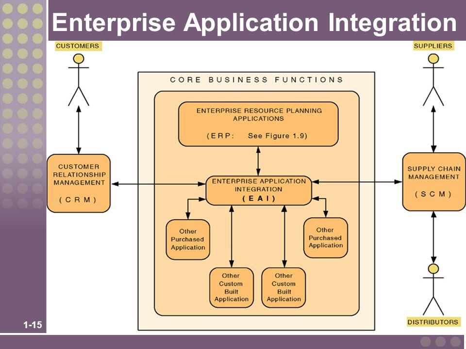 1-15 Enterprise Application Integration