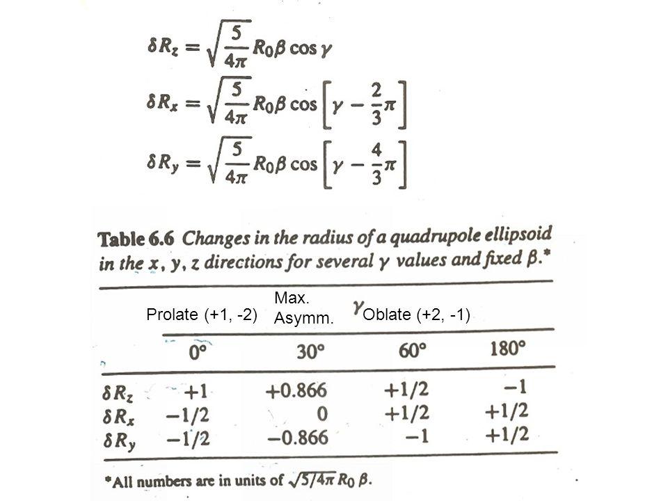 Prolate (+1, -2)Oblate (+2, -1) Max. Asymm.