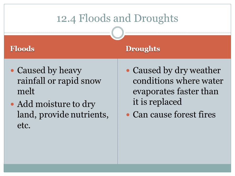 Floods Droughts Caused by heavy rainfall or rapid snow melt Add moisture to dry land, provide nutrients, etc. Caused by dry weather conditions where w