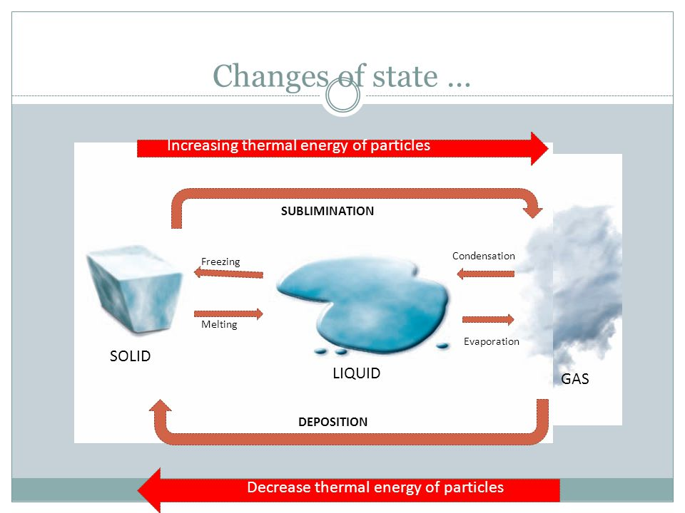 Changes of state … Condensation Evaporation Melting Freezing GAS LIQUID SOLID SUBLIMINATION DEPOSITION Increasing thermal energy of particles Decrease