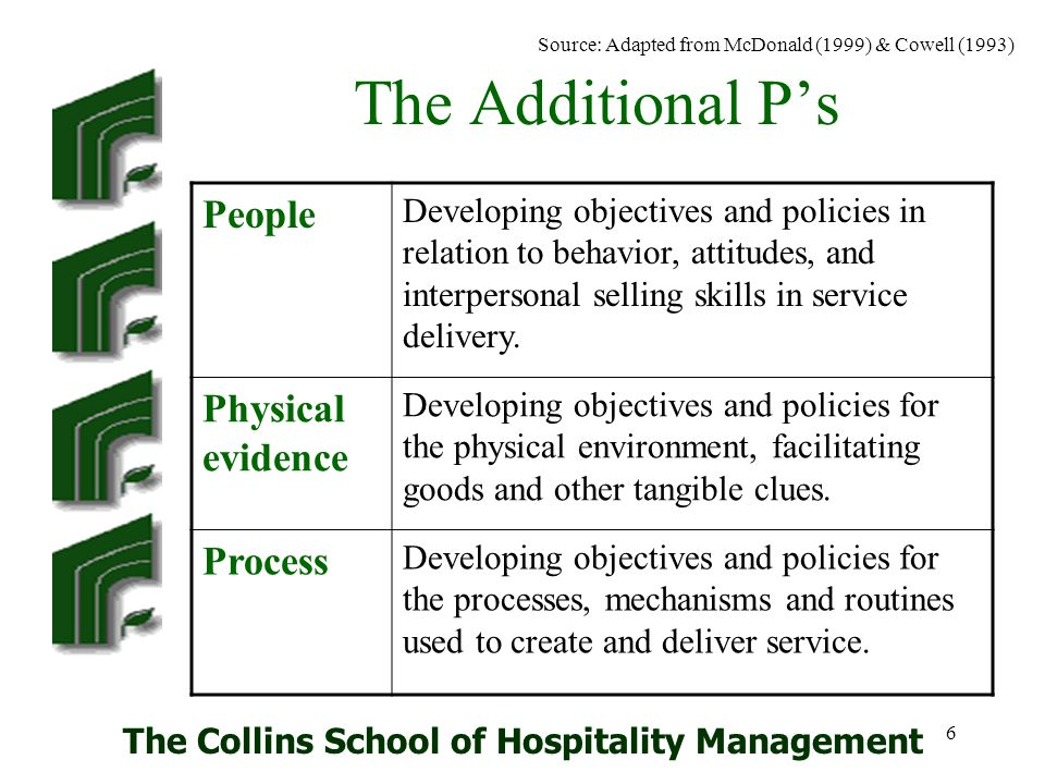 The Collins School of Hospitality Management 7 Marketing Mix Remember that by adapting the marketing mix elements, you can develop a marketing program that achieves your objectives.