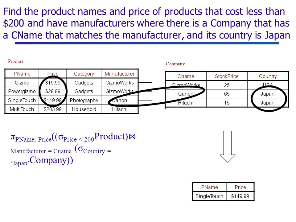 Find the product names and price of products that cost less than $200 and have manufacturers where there is a Company that has a CName that matches the manufacturer, and its country is Japan PNamePriceCategoryManufacturer Gizmo$19.99GadgetsGizmoWorks Powergizmo$29.99GadgetsGizmoWorks SingleTouch$149.99PhotographyCanon MultiTouch$203.99HouseholdHitachi Product Company CnameStockPriceCountry GizmoWorks25USA Canon65Japan Hitachi15Japan PNamePrice SingleTouch$149.99 π PName, Price ((σ Price < 200 Product) ⋈ Manufacturer = Cname (σ Country = 'Japan' Company))