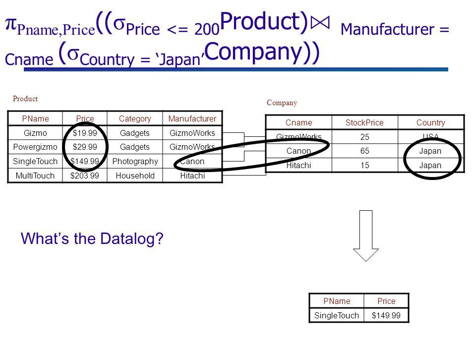 π Pname,Price (( σ Price <= 200 Product) ⋈ Manufacturer = Cname ( σ Country = 'Japan' Company)) PNamePriceCategoryManufacturer Gizmo$19.99GadgetsGizmoWorks Powergizmo$29.99GadgetsGizmoWorks SingleTouch$149.99PhotographyCanon MultiTouch$203.99HouseholdHitachi Product Company CnameStockPriceCountry GizmoWorks25USA Canon65Japan Hitachi15Japan PNamePrice SingleTouch$149.99 What's the Datalog?
