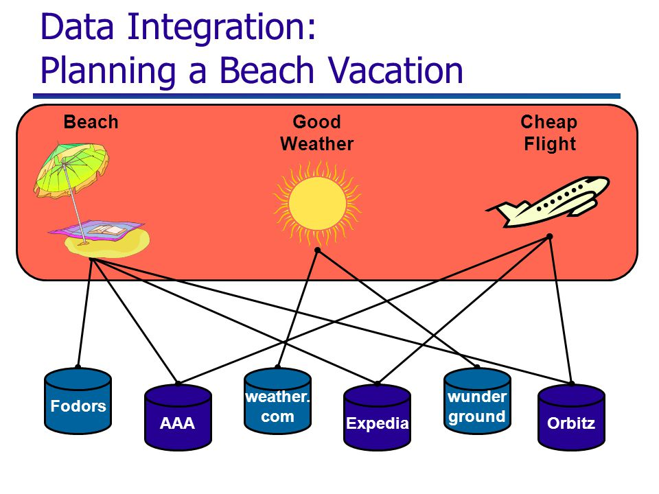 Fodors wunder ground AAA Expedia Data Integration: Planning a Beach Vacation BeachGood Weather Cheap Flight weather. com Orbitz