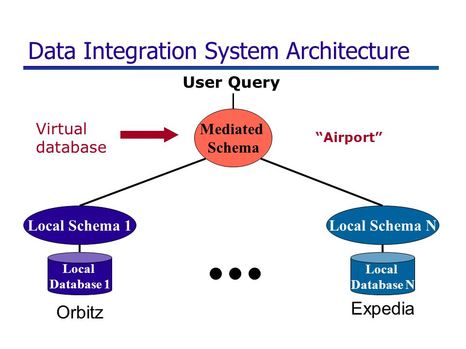 Data Integration System Architecture Local Database 1 Local Database N Mediated Schema Local Schema 1Local Schema N Orbitz Expedia Virtual database Us
