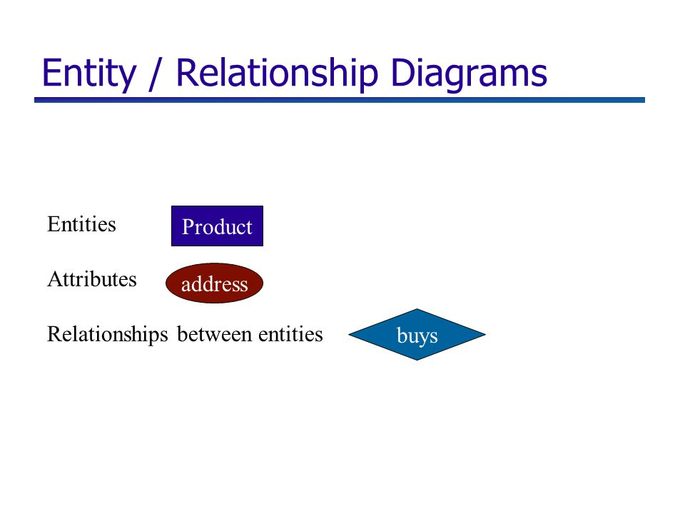 Entity / Relationship Diagrams Entities Attributes Relationships between entities Product address buys