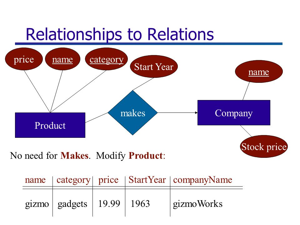 Relationships to Relations makes Company Product namecategory Stock price name No need for Makes. Modify Product: name category price StartYear compan