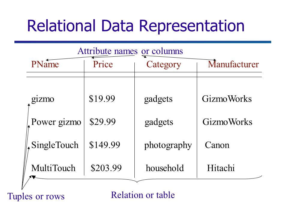 Relational Data Representation PName Price Category Manufacturer gizmo $19.99 gadgets GizmoWorks Power gizmo $29.99 gadgets GizmoWorks SingleTouch $149.99 photography Canon MultiTouch $203.99 household Hitachi Tuples or rows Attribute names or columns Relation or table