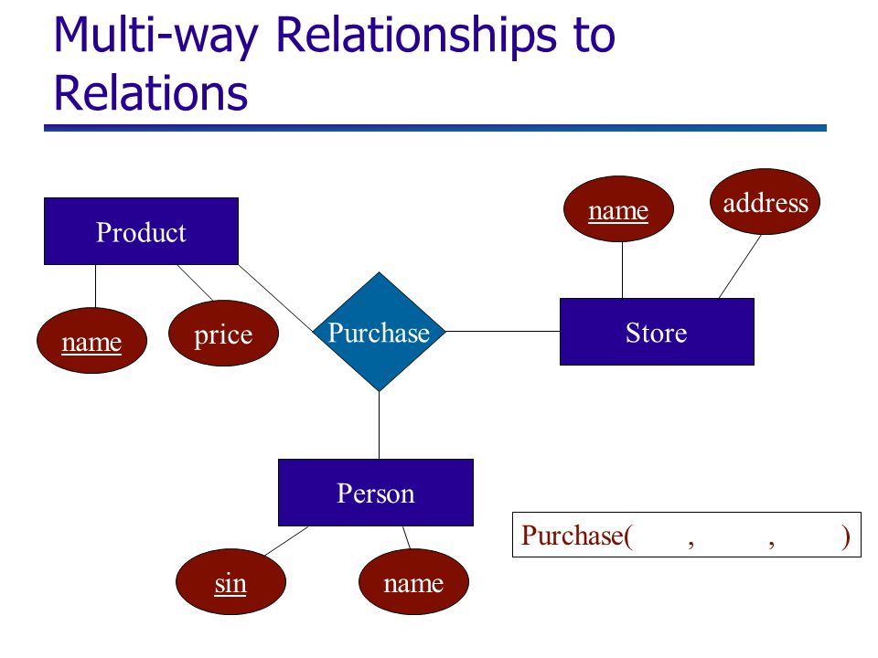 Multi-way Relationships to Relations Purchase Product Person Store name price sinname address Purchase(,, )