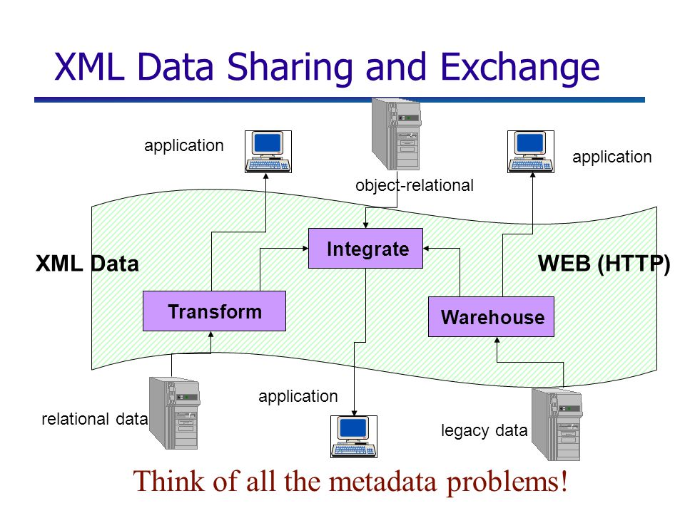 XML Data Sharing and Exchange application relational data Transform Integrate Warehouse XML DataWEB (HTTP) application legacy data object-relational Think of all the metadata problems!