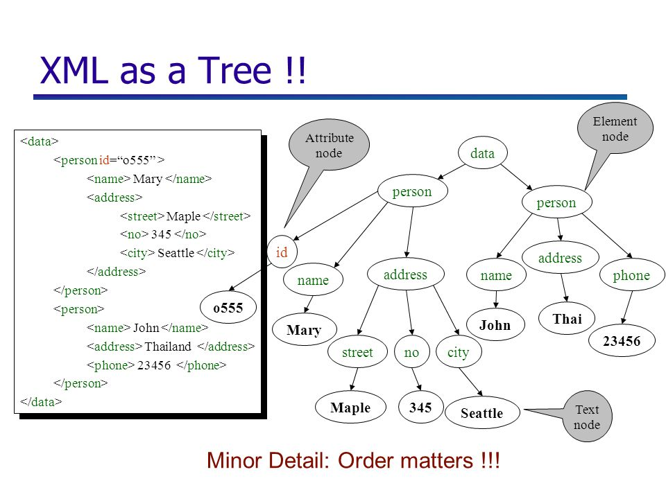 XML as a Tree !.