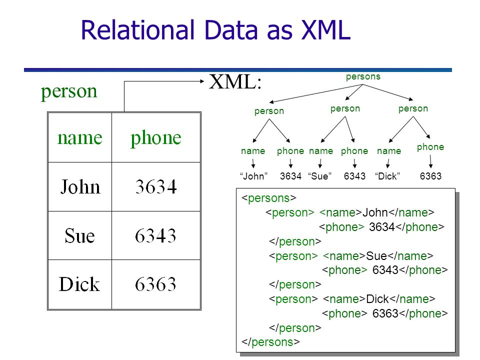 "Relational Data as XML John 3634 Sue 6343 Dick 6363 John 3634 Sue 6343 Dick 6363 person name phone ""John""3634""Sue""""Dick""63436363 persons XML:"
