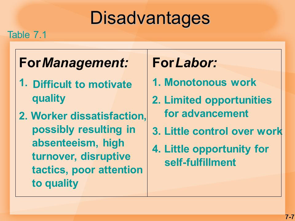 7-7 Disadvantages ForManagement: 1. Difficult to motivate quality 2.