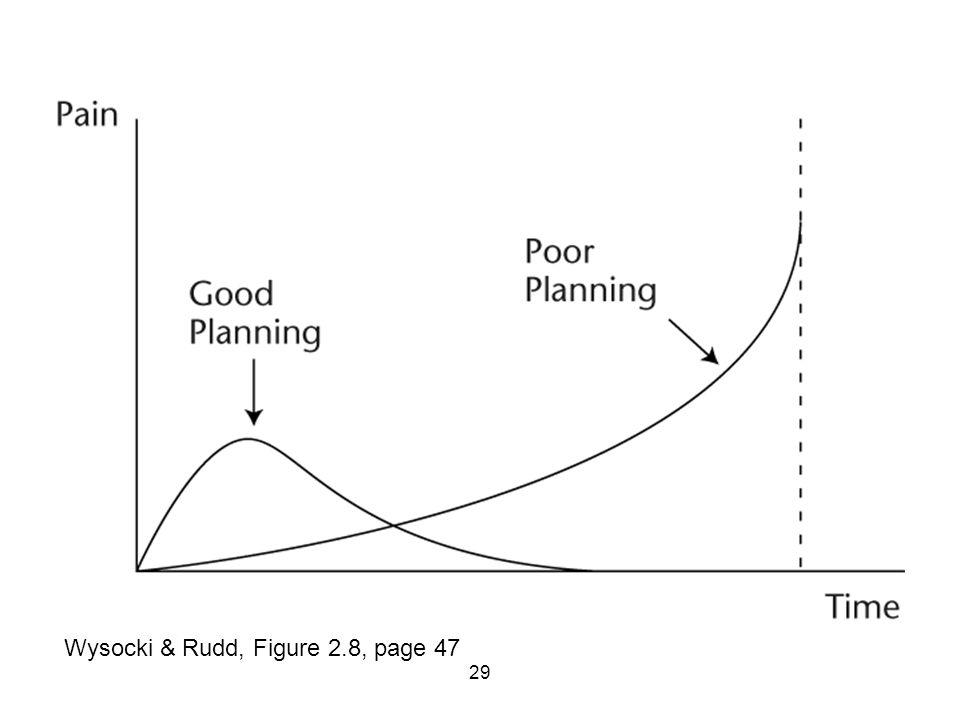 29 Wysocki & Rudd, Figure 2.8, page 47
