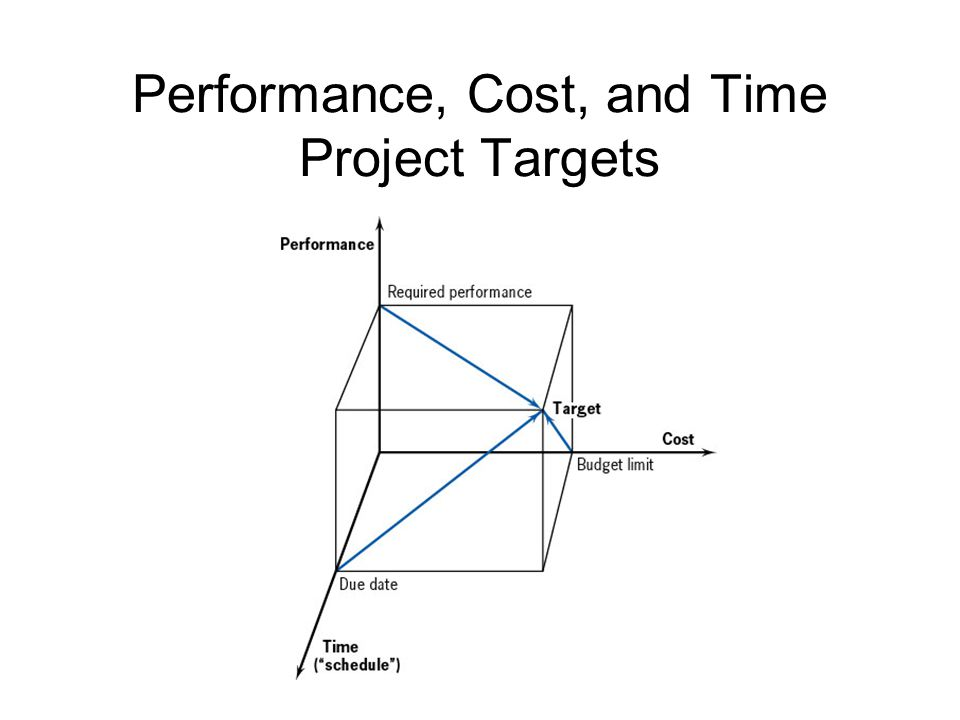39 Performance, Cost, and Time Project Targets