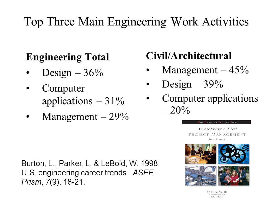 Top Three Main Engineering Work Activities Engineering Total Design – 36% Computer applications – 31% Management – 29% Civil/Architectural Management – 45% Design – 39% Computer applications – 20% Burton, L., Parker, L, & LeBold, W.