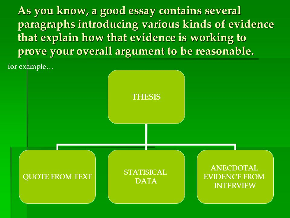As you know, a good essay contains several paragraphs introducing various kinds of evidence that explain how that evidence is working to prove your overall argument to be reasonable.