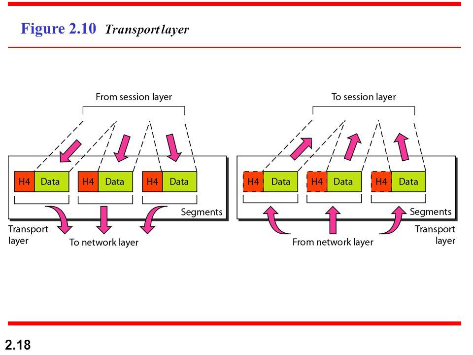 2.18 Figure 2.10 Transport layer