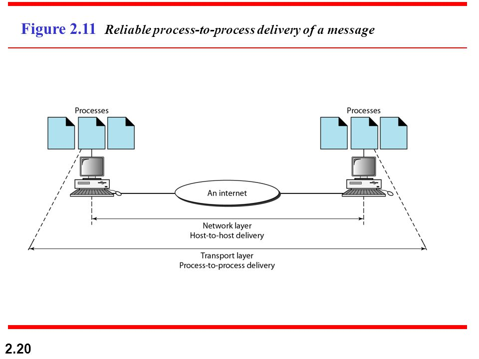 2.20 Figure 2.11 Reliable process-to-process delivery of a message