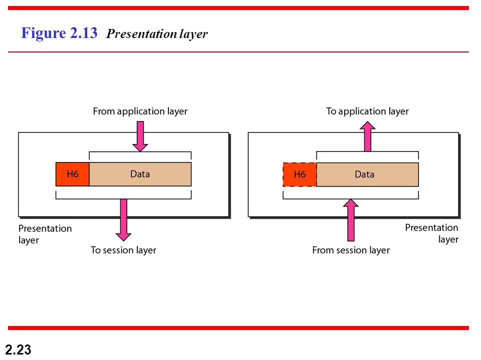 2.23 Figure 2.13 Presentation layer