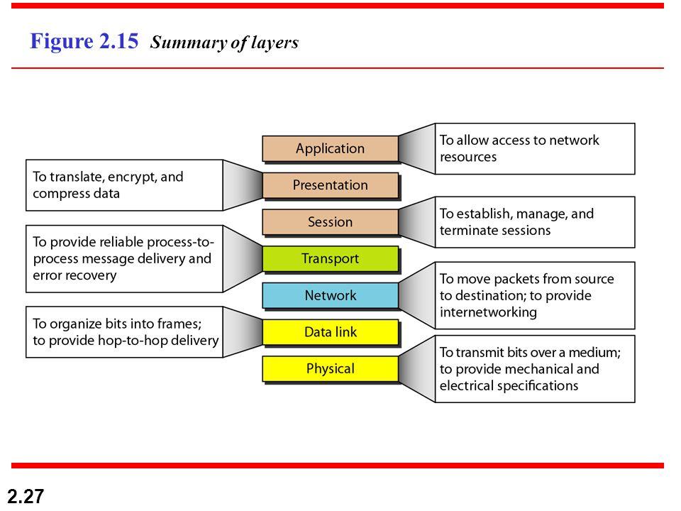 2.27 Figure 2.15 Summary of layers