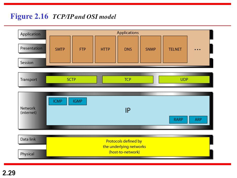 2.29 Figure 2.16 TCP/IP and OSI model