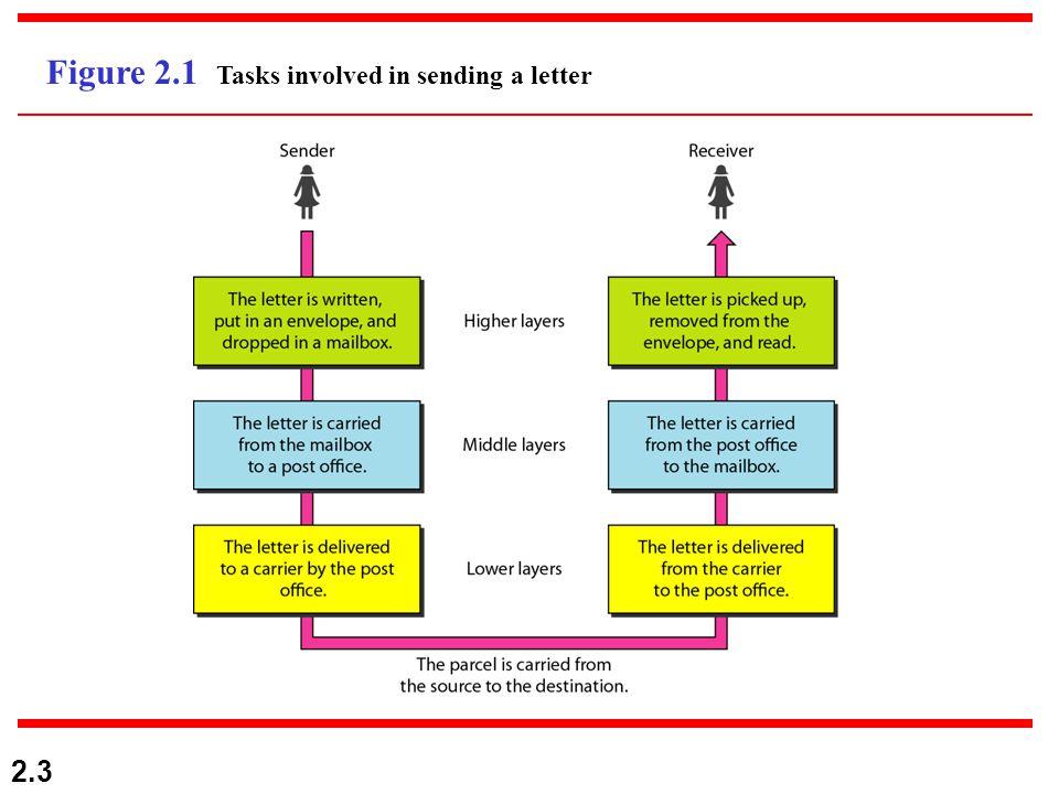 2.3 Figure 2.1 Tasks involved in sending a letter