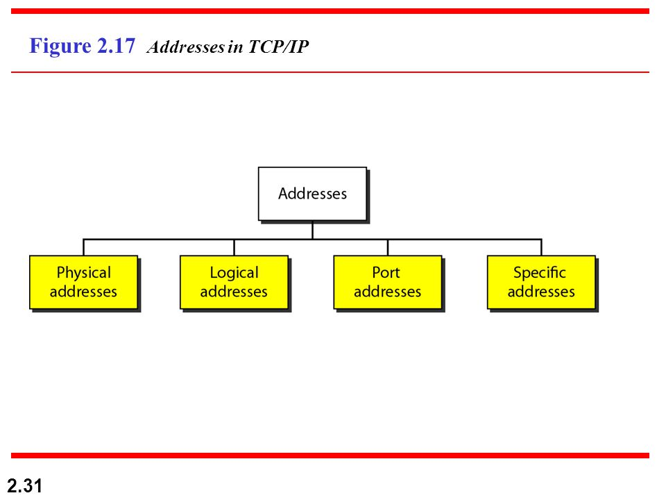 2.31 Figure 2.17 Addresses in TCP/IP