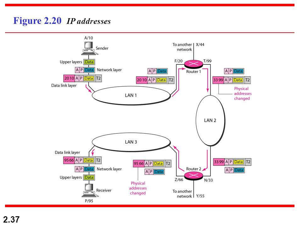 2.37 Figure 2.20 IP addresses