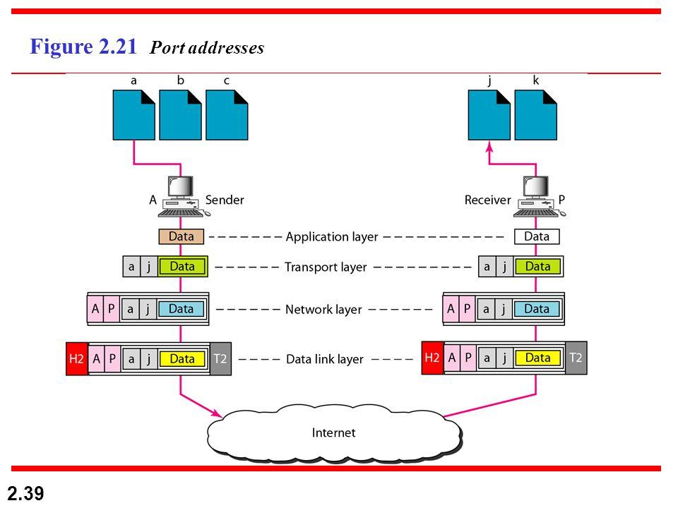 2.39 Figure 2.21 Port addresses
