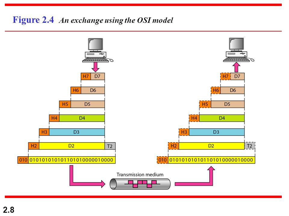 2.8 Figure 2.4 An exchange using the OSI model