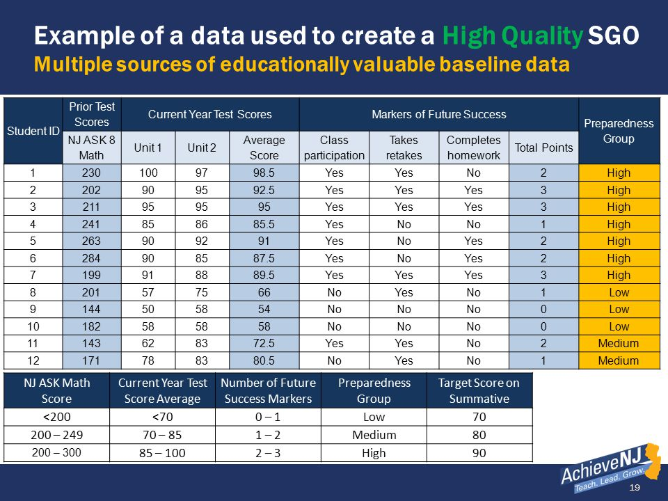 19 Example of a data used to create a High Quality SGO Multiple sources of educationally valuable baseline data Student ID Prior Test Scores Current Y